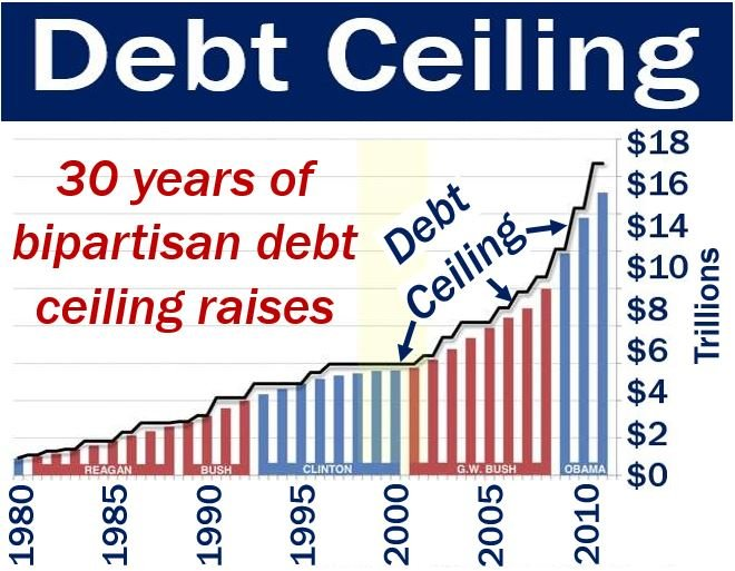 Debt ceiling - United States since 1980