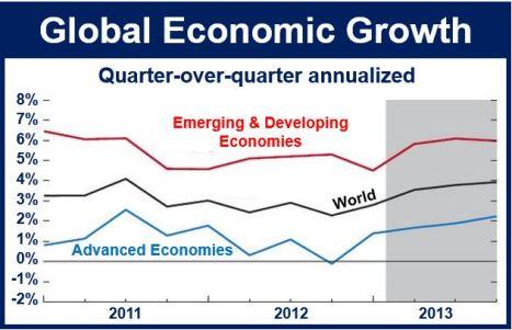Economic growth worldwide