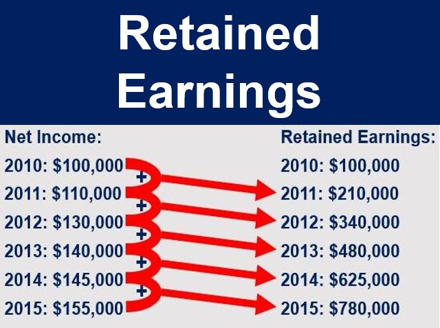 What are Retained Earnings? Definition and meaning - Market