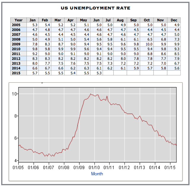 US unemployment data