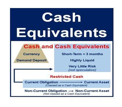 Cash equivalents thumbnail