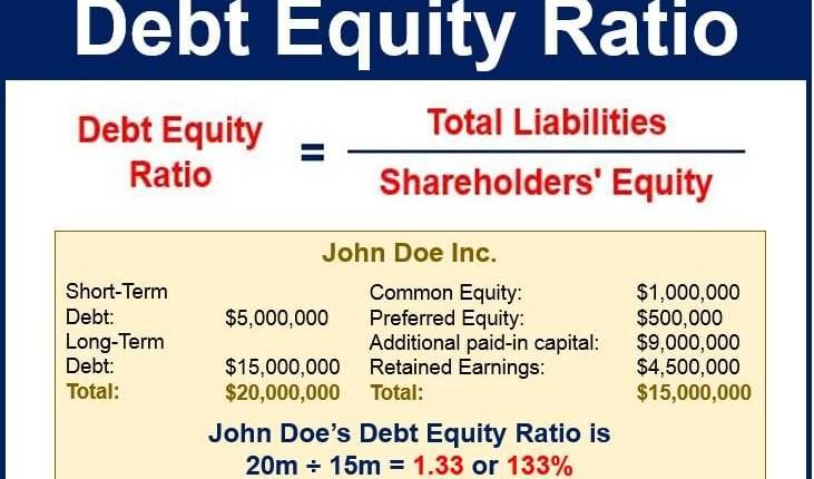 Debt equity ratio