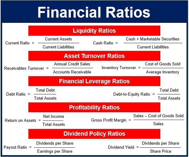 Financial ratios meaning