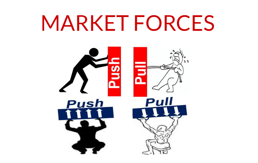 What are market forces? Definition and meaning - Market Business News