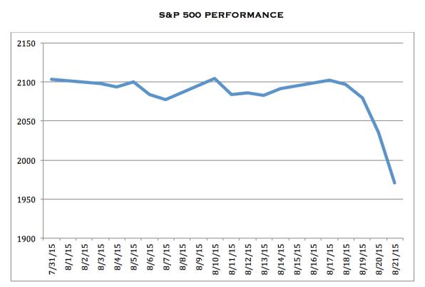 S&P 500 Index performance August