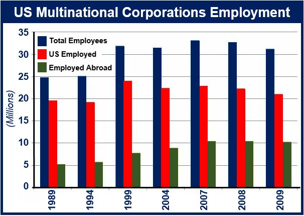 US multinational corporation employment