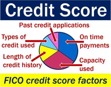 Credit score factors - FICO