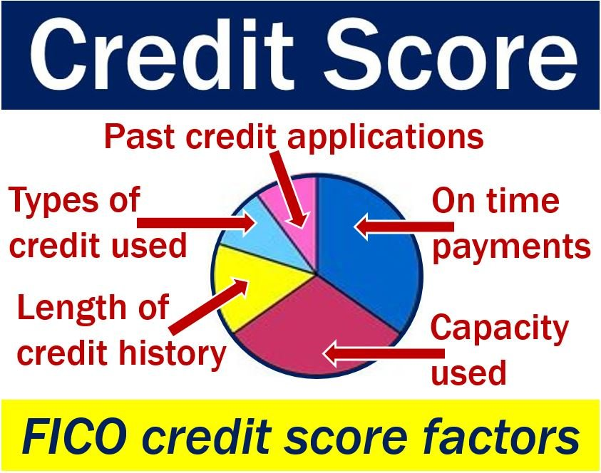 Credit score factors - FICO