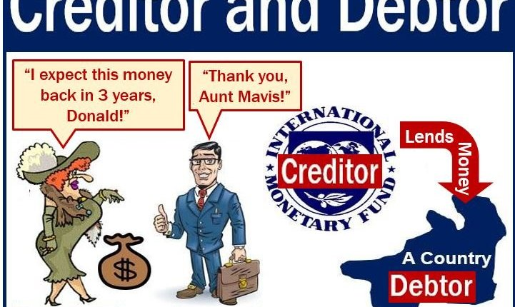 Creditor and debtor – image explaining meaning
