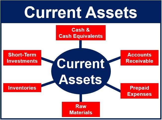 Image result for Current Assets- meaning