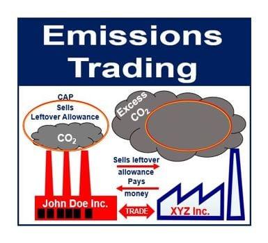 Emissions Trading Thumbnail