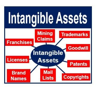 is franchise an intangible asset