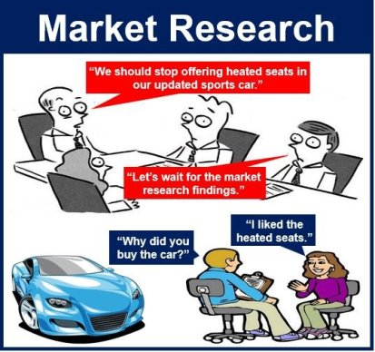 Market Research Car