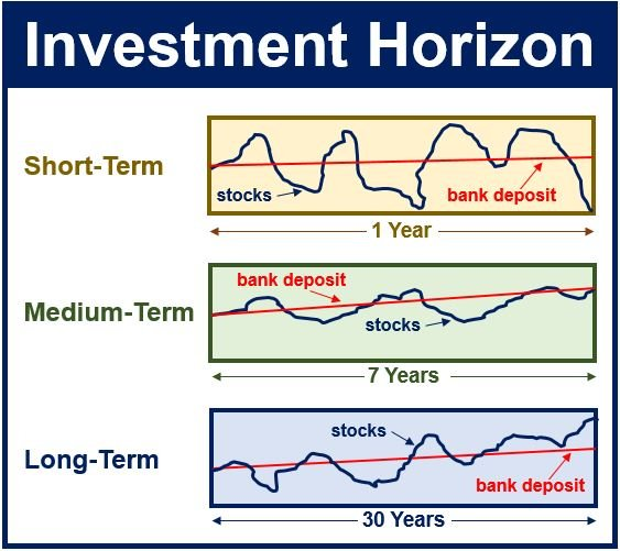 What does investment time horizon mean investment policy financing policy dividend policy sample