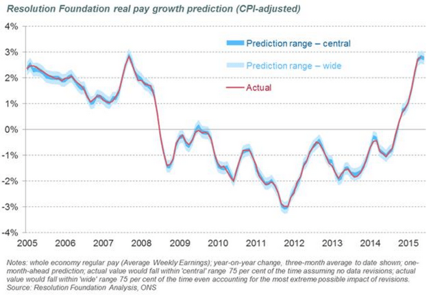 wage growth uk