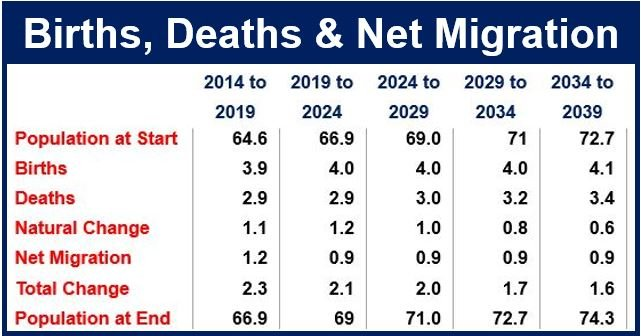 Births Deaths and Net Migration