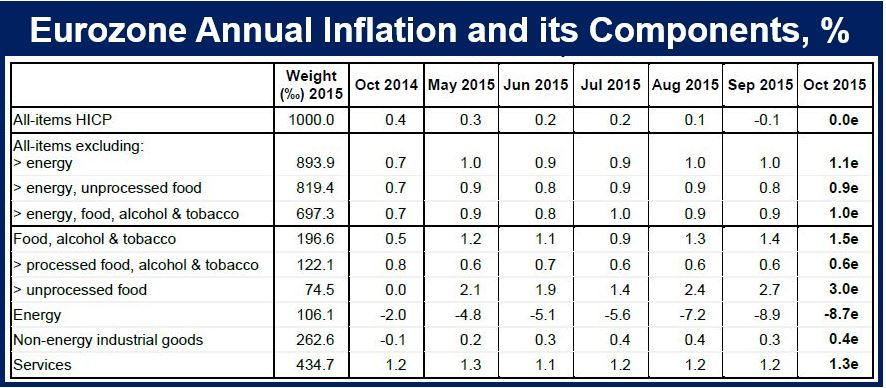 Eurozone inflation components