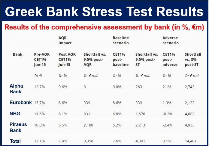 Greek banks stress test