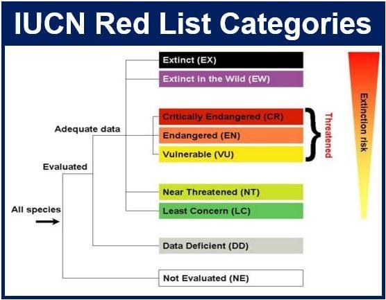 IUCN Red List