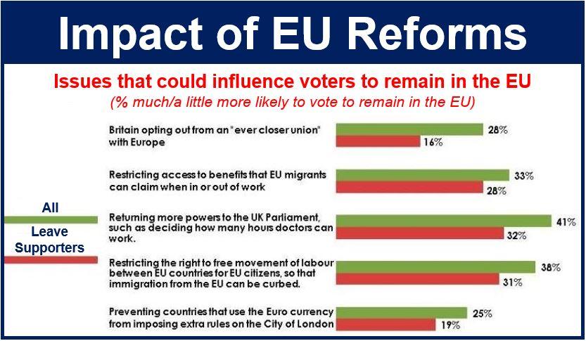 Impact of EU reforms