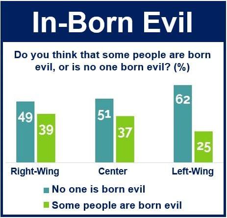 In born evil