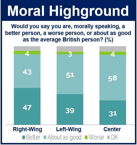 Moral Highground