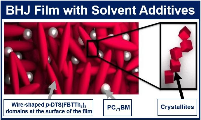 Solvent additives solar panel