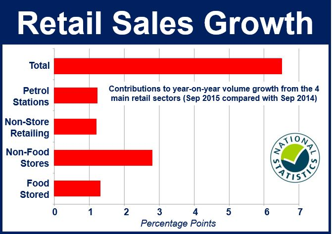 UK retail sales growth components
