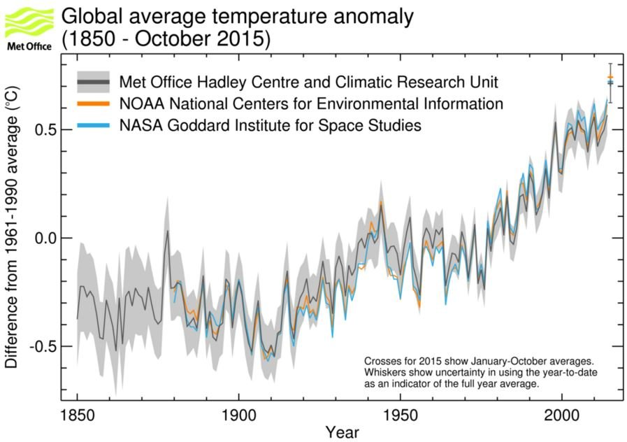 Global temperature hottest year