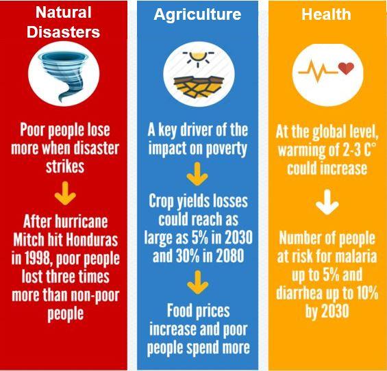 Shocks affect poor people more