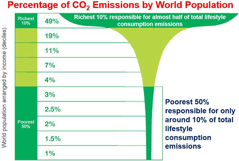 Carbon emissions rich and poor