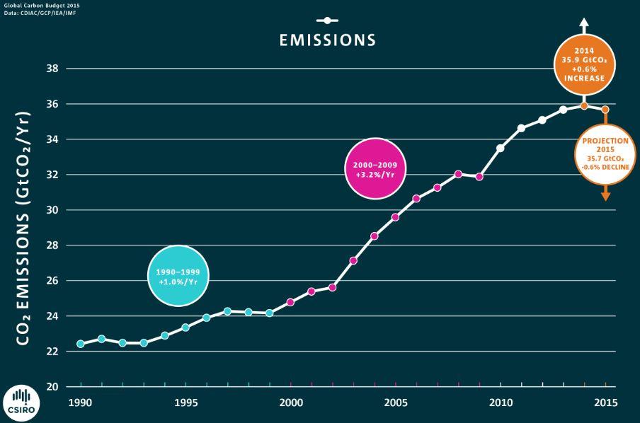 Global carbon emissions since 1990