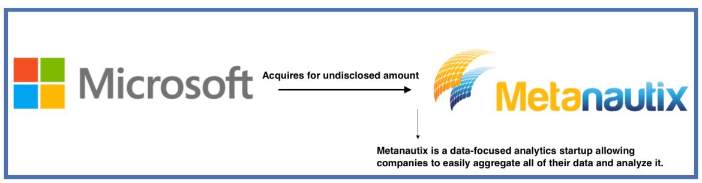 Microsoft-Metanautix-Acquisition
