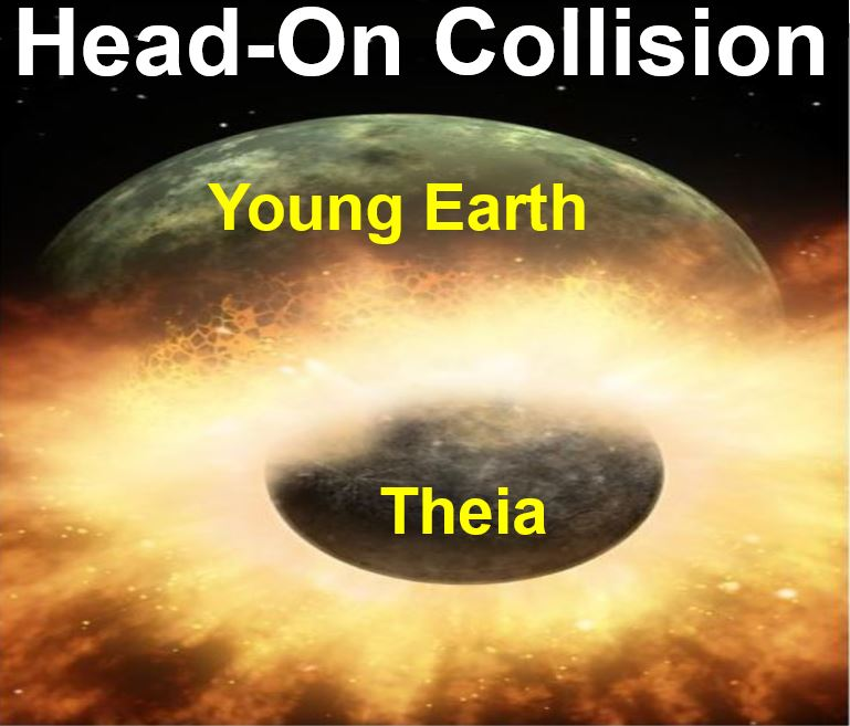 Earth and Moon were created after a head on collision with Theia