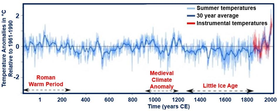 Hottest Summers in UK and Europe since Roman Times