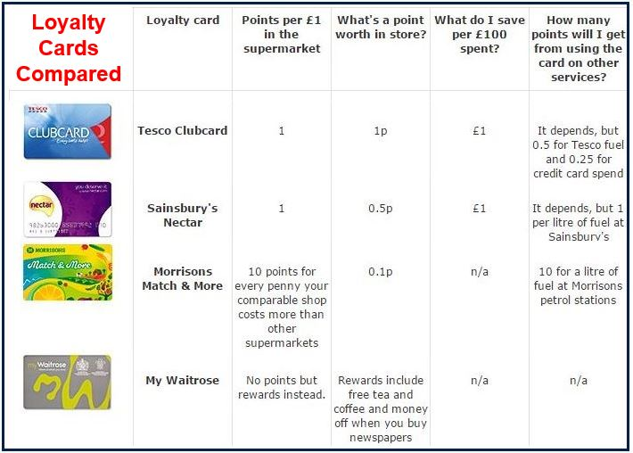 Supermarket loyalty cards compared