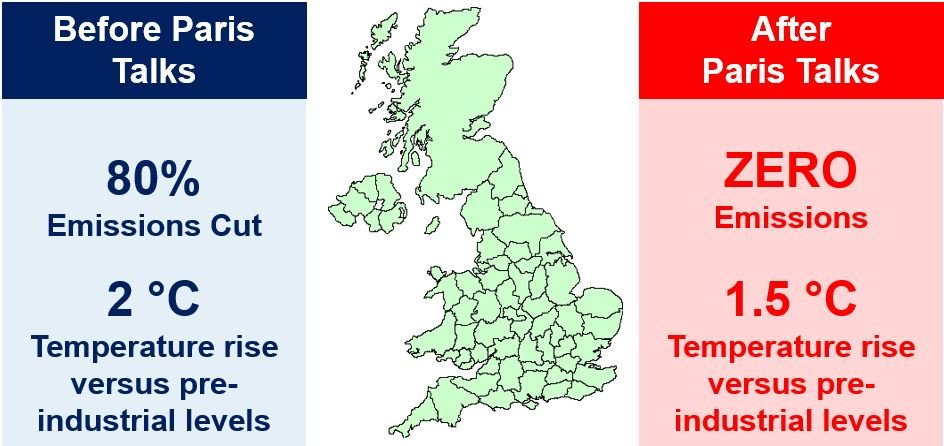 UK temperature and greenhouse emission cuts