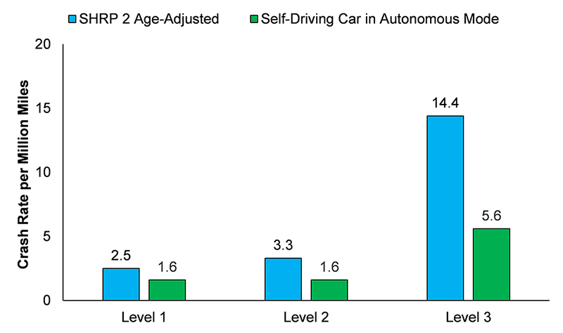 autonomous crashes versus human crashes