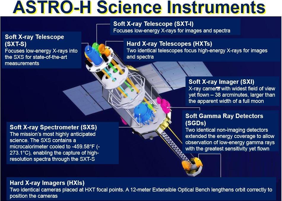 ASTRO H scientific instruments