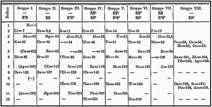 Dmitri Mendeleev Father Of Periodic Table Google Doodle Celebrates