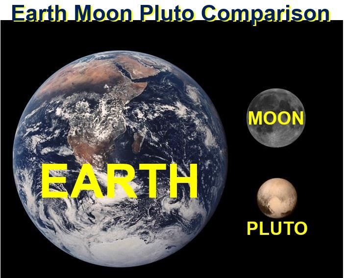 Earth Moon and Pluto comparison