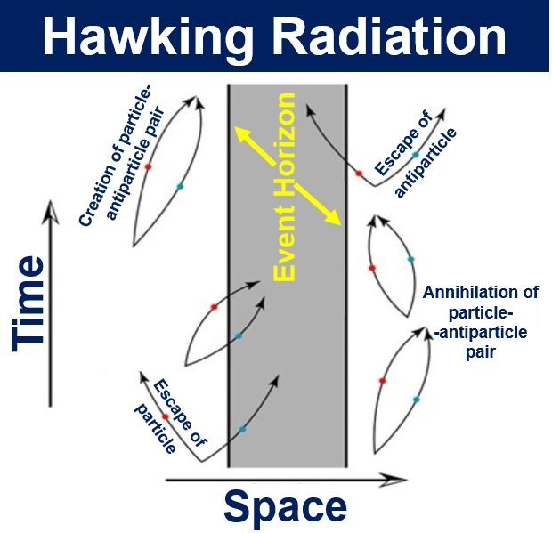 Hawking Radiation