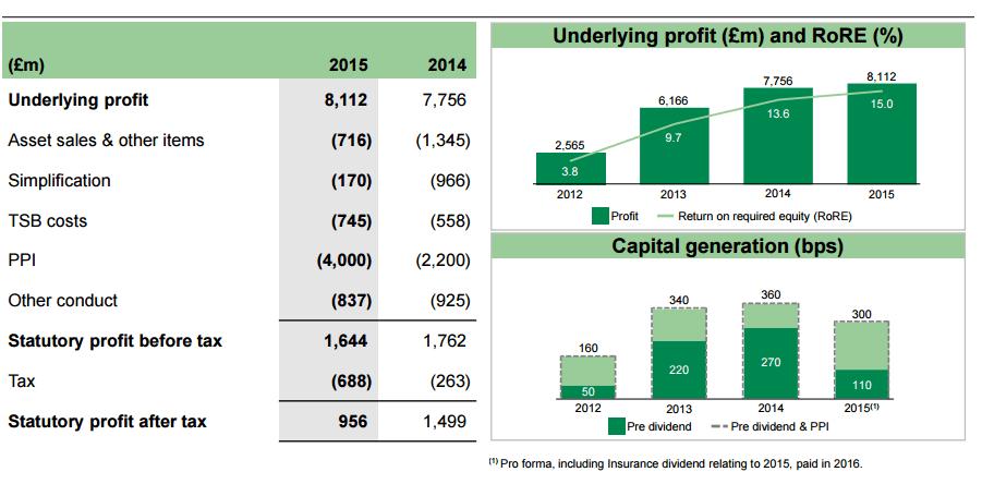 Lloyds_Profits_Fiscal_2015