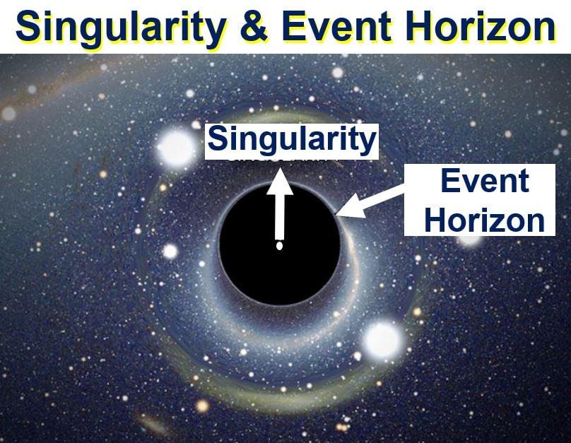 Singularity and Event Horizon