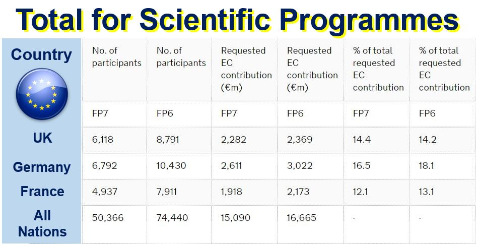 Total for EU scientific programmes