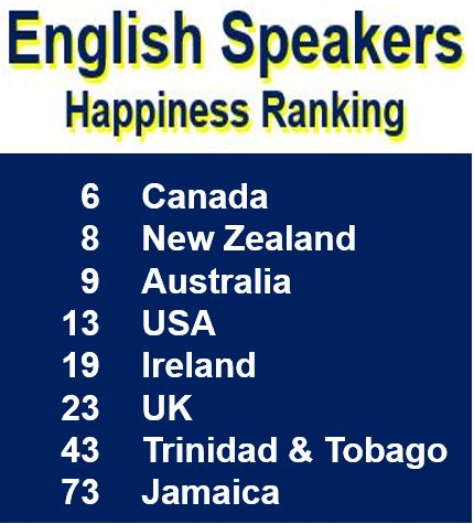 English Speakers Happiness Ranking