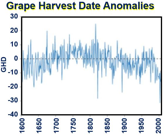 Grape Harvest Date Anomalies