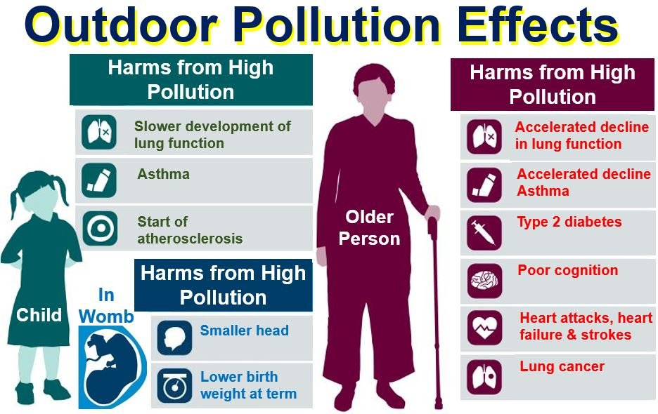 Outdoor air pollution effects on humans