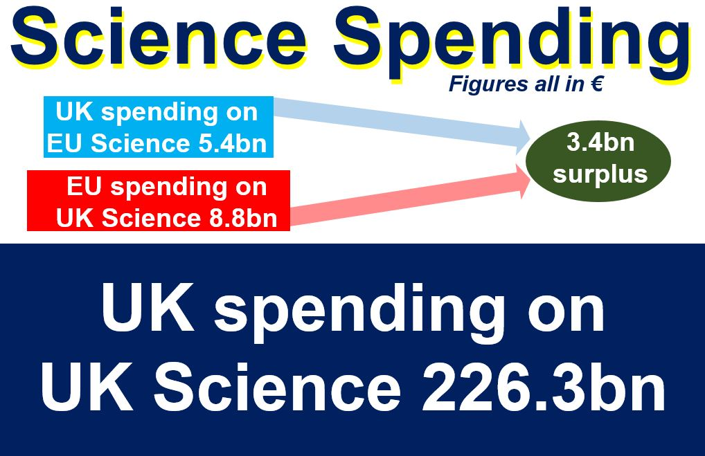 Science Spending