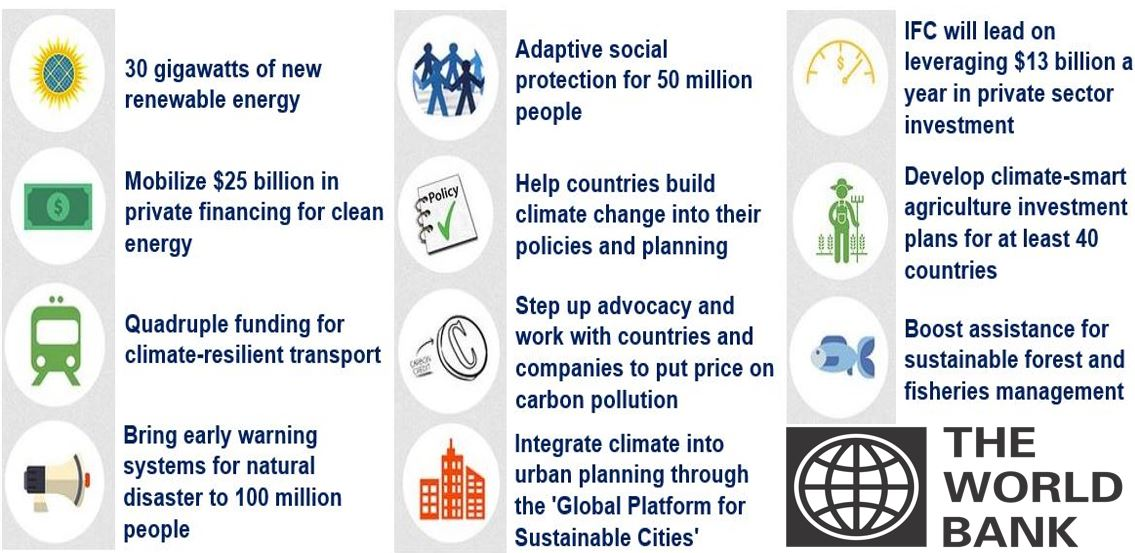 Aims of the World Bank Group